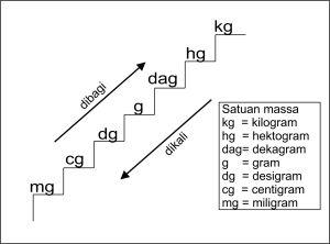 tangga konversi satuan massa