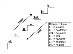 tangga konversi satuan volume